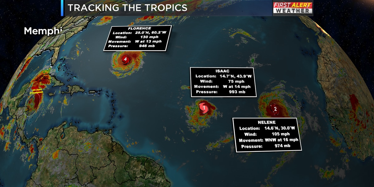 Tracking the tropics: Peak season
