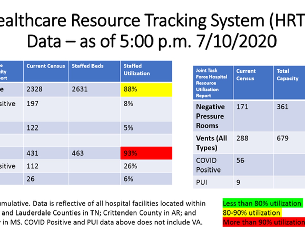 ICU utilization in the metro area spikes over the weekend, then falls