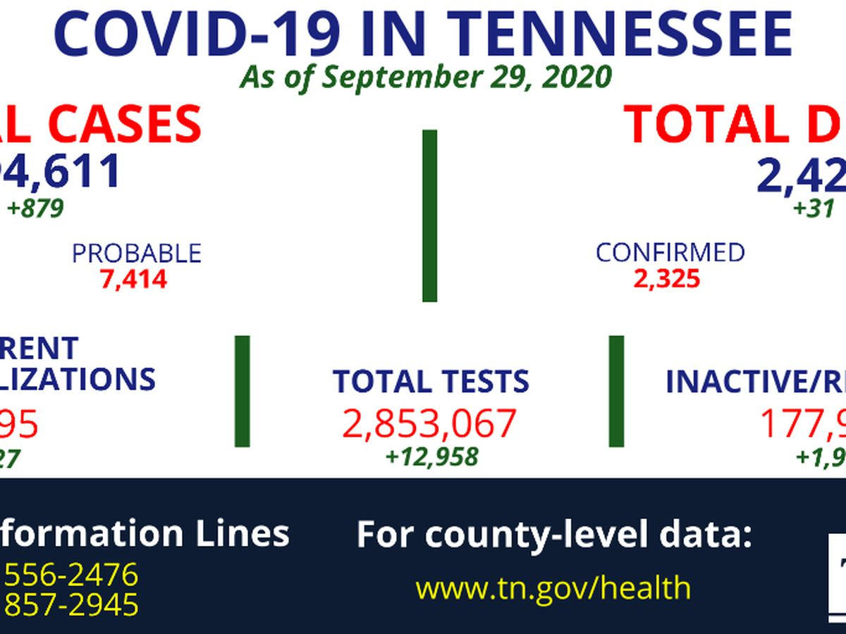 Tennessee reports 31 more deaths related to COVID-19