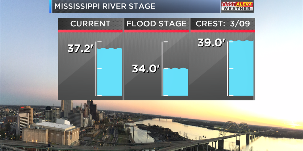 Mississippi River is still rising and here's why