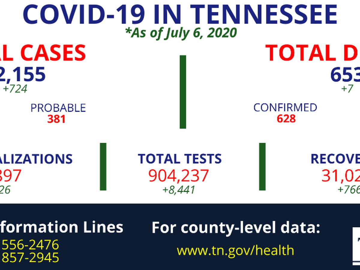 Tennessee health officials report more than 700 new COVID-19 cases, 7 deaths