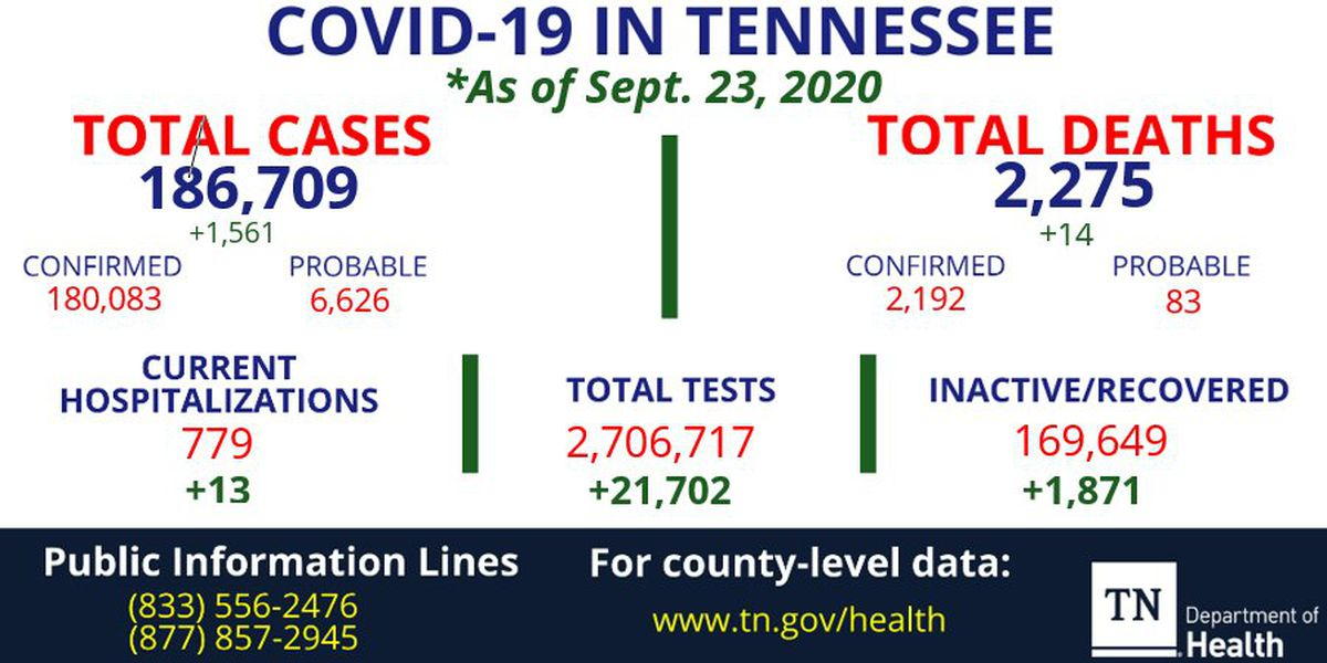 Tennessee coronavirus cases increase by more than 1,500; 14 new deaths reported