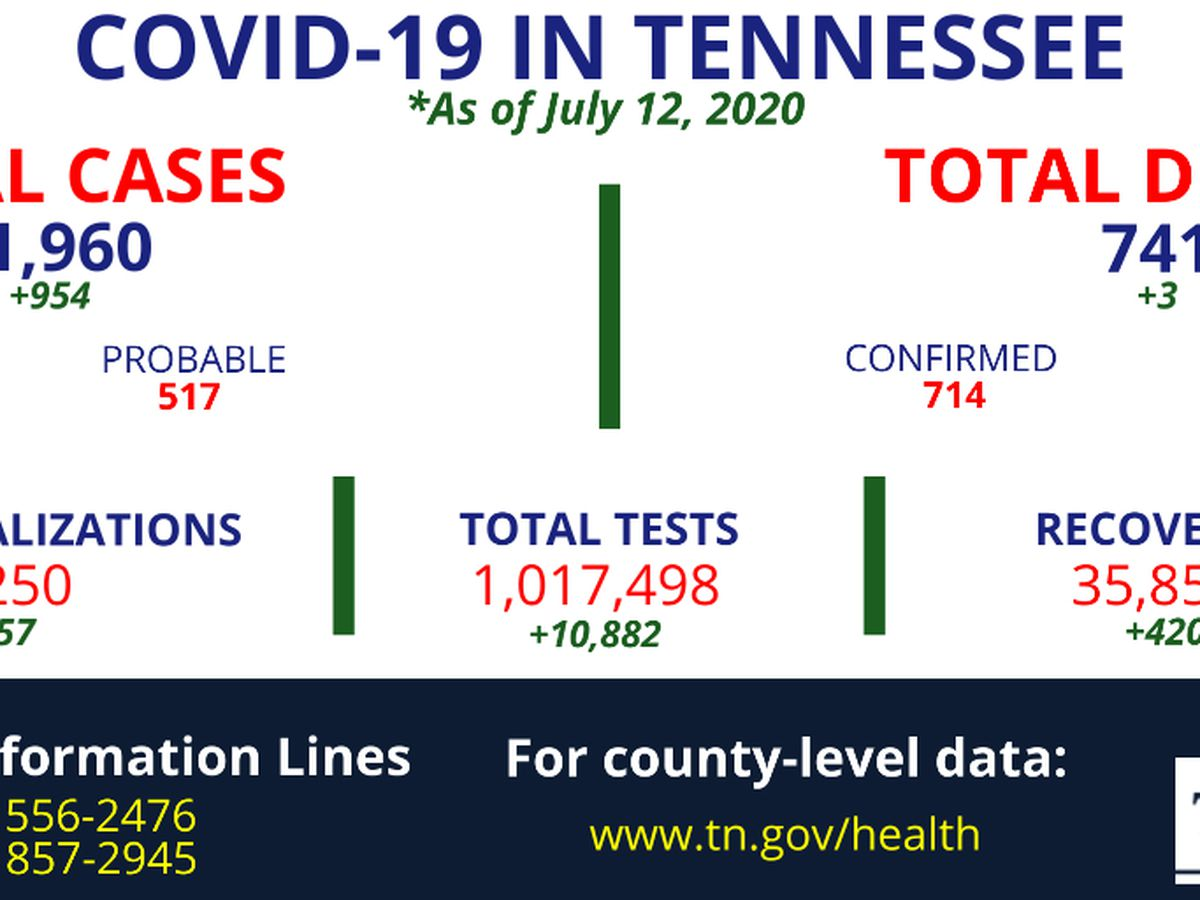 Health officials report over 900 new COVID-19 cases in Tennessee
