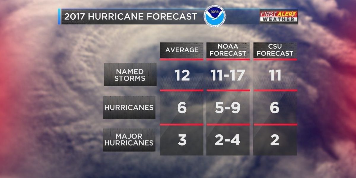 2017 hurricane season could be an active one