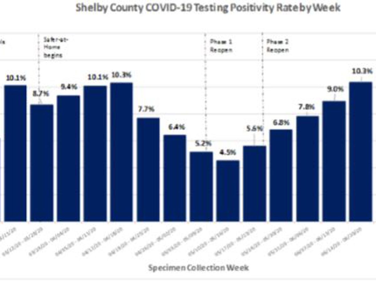 SCHD: Nearly 400 new COVID-19 cases reported in Shelby County