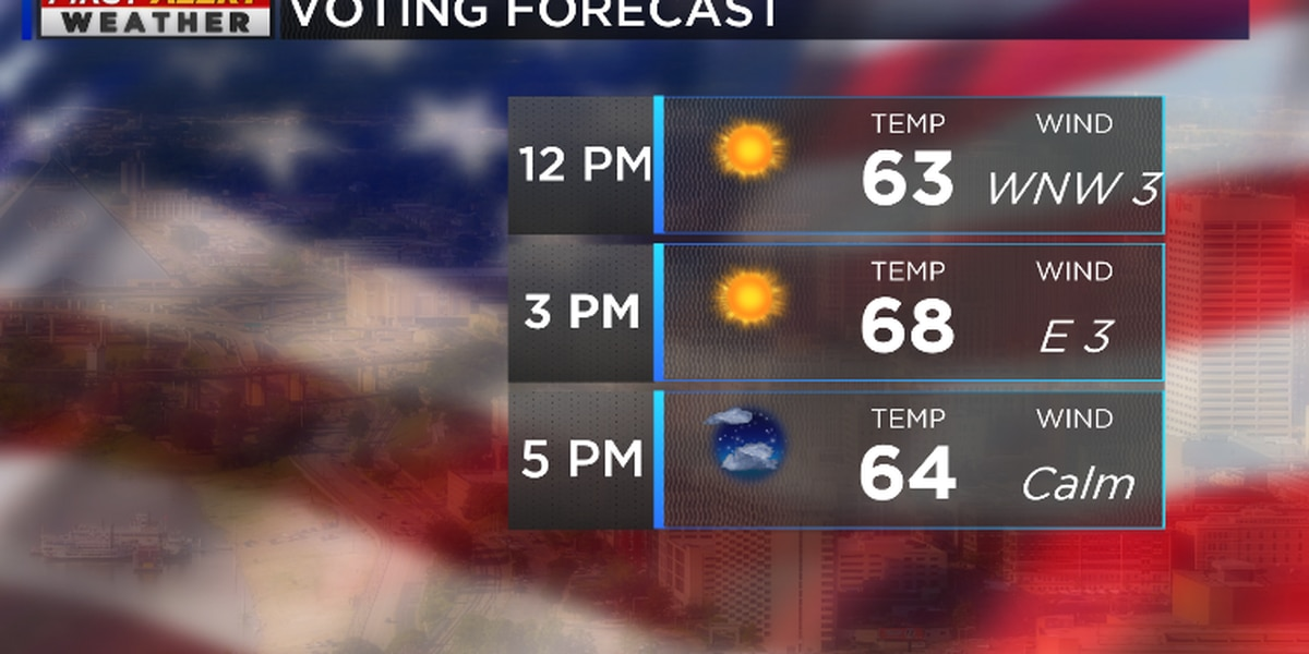 Sunny, dry for Election Day