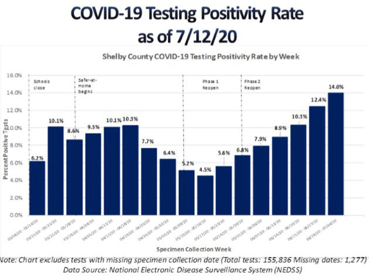 SCHD: More than 4,400 active COVID-19 cases in Shelby County