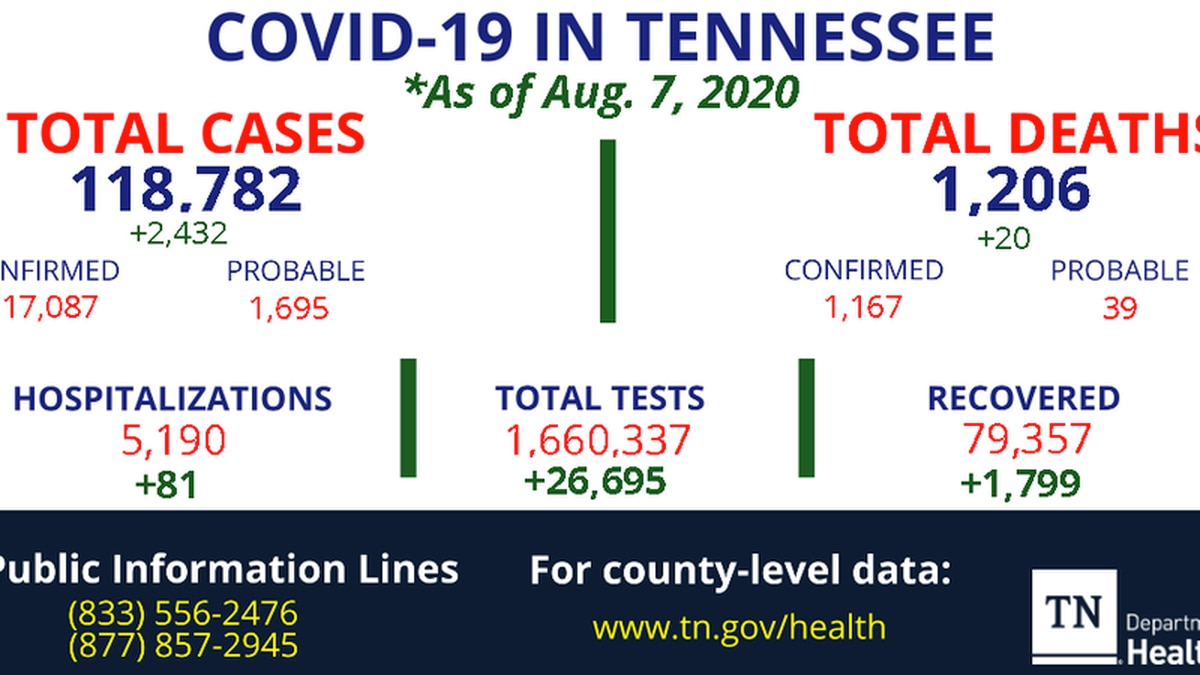 TDH: 20 new COVID-19 deaths, 81 new hospitalizations in Tennessee