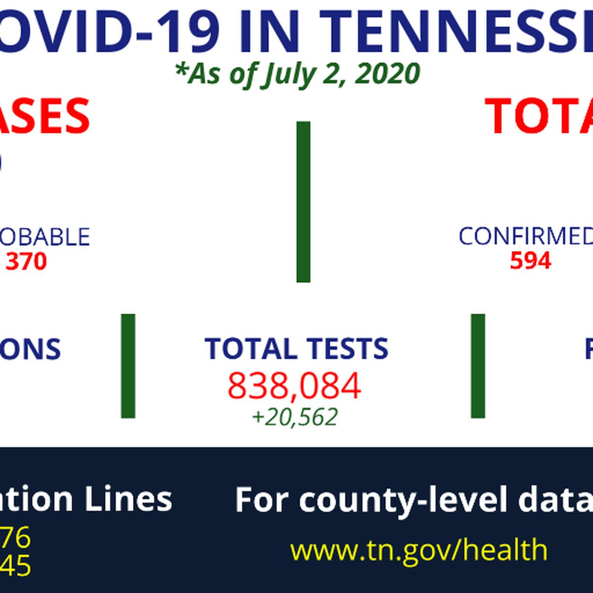 TDH reports 1,575 new coronavirus cases in Tennessee; More than half of the state's total cases have recovered