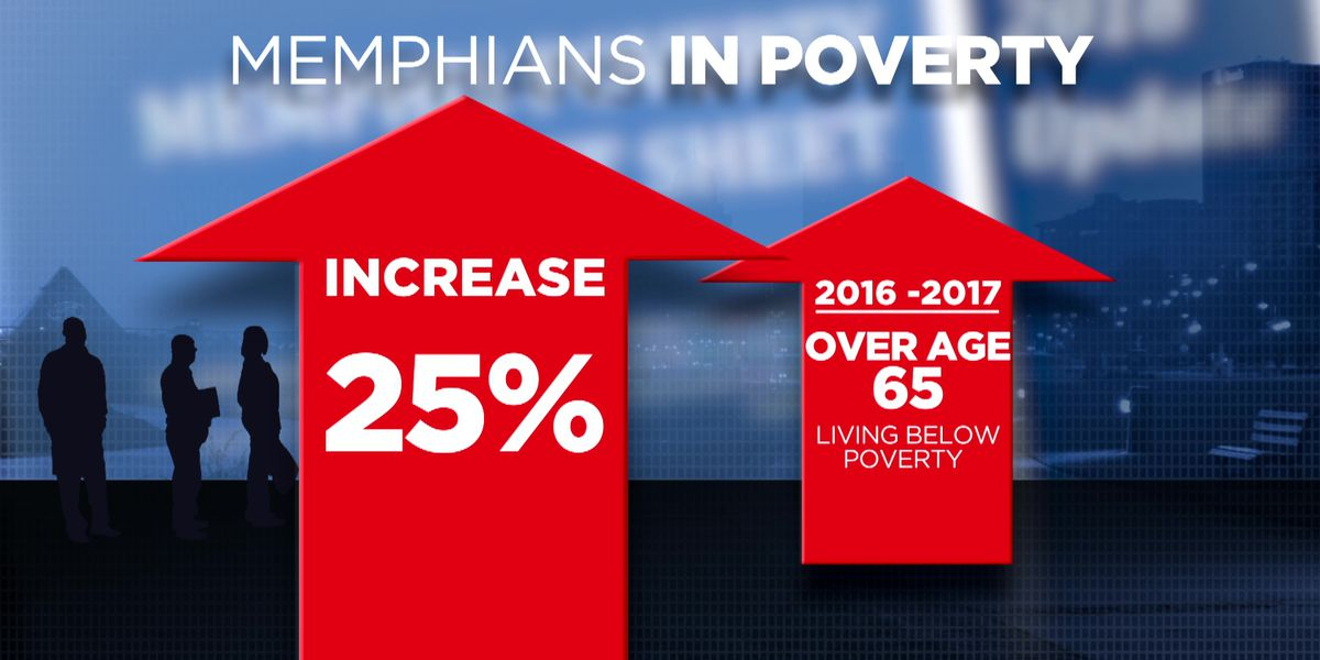 New report shows more senior citizens in the Mid-south living below the poverty line