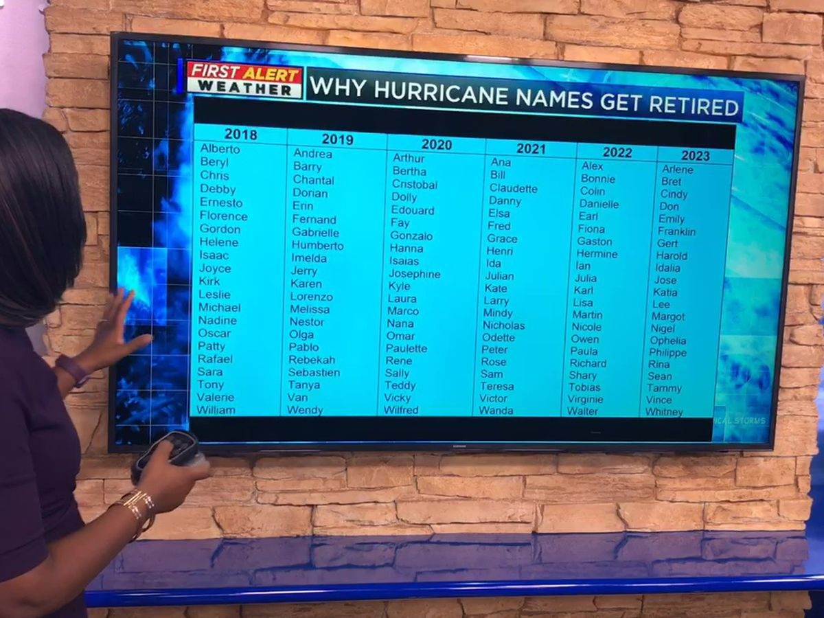 Breakdown: Why Hurricanes Names Are Retired