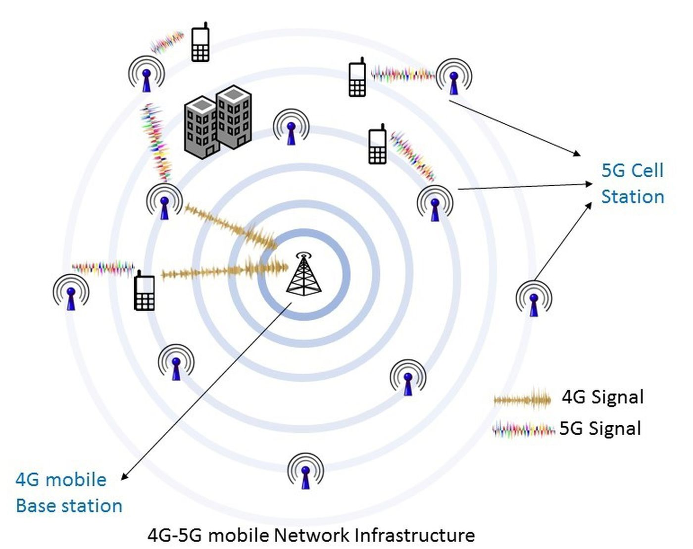 Breakdown: Why 5G cell phone wavelengths could impact forecast data