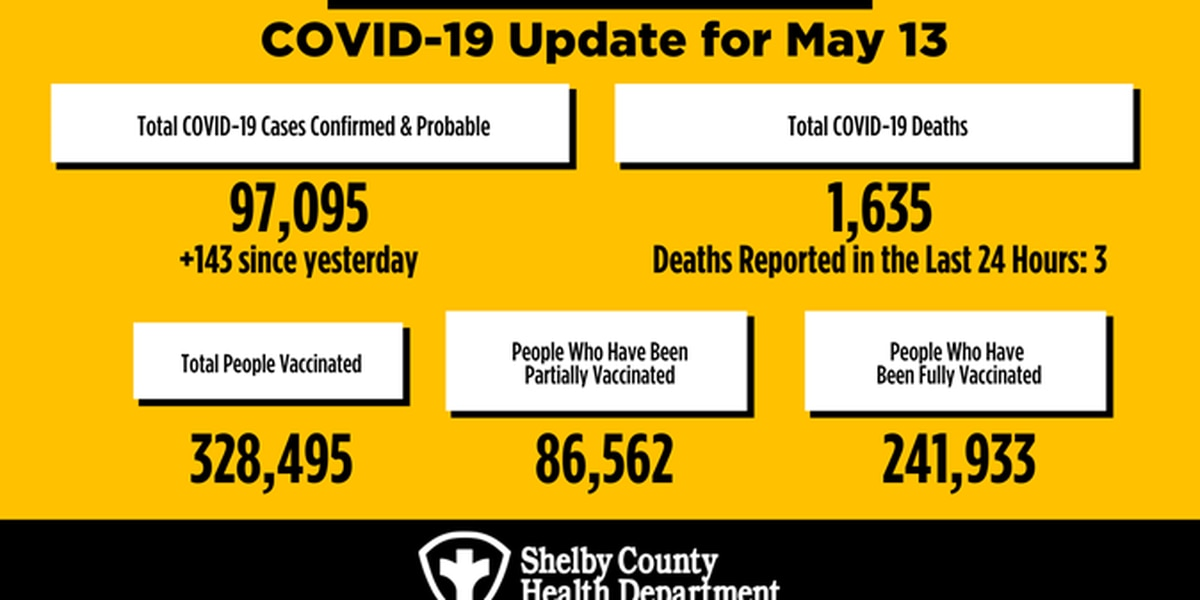 143 new COVID-19 cases, 3 deaths reported in Shelby County