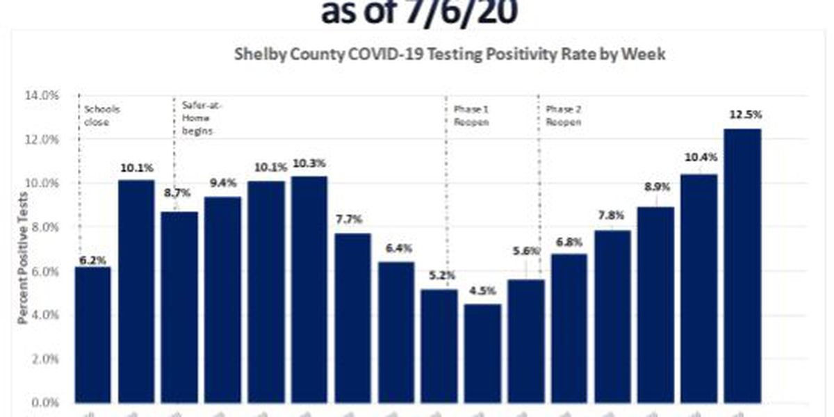 SCHD: Nearly 150 new COVID-19 cases in Shelby County