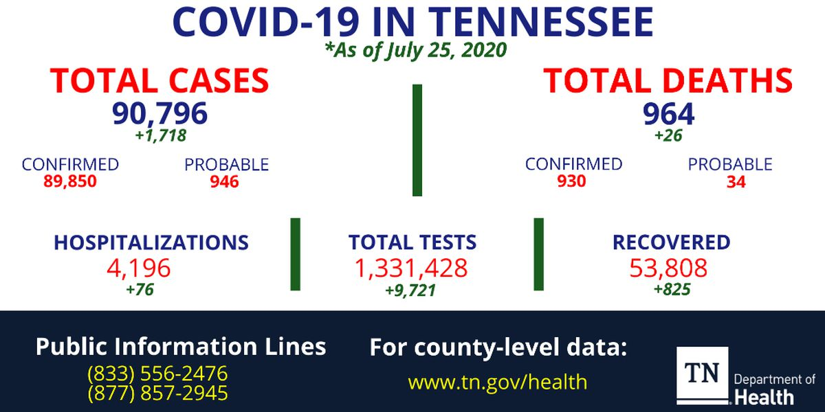 More than 1,700 new COVID-19 cases reported in Tennessee
