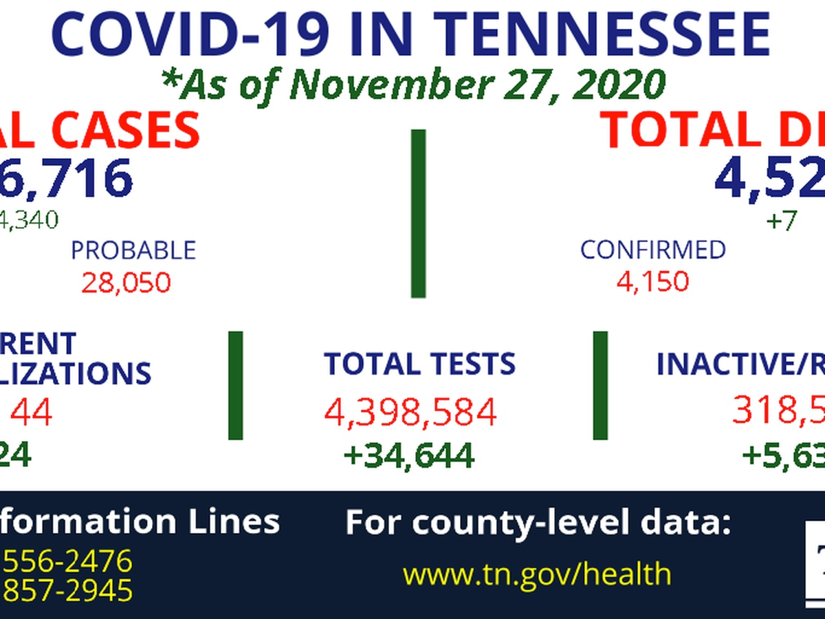 TDH: More than 4,000 new coronavirus cases, 7 more deaths in Tennessee