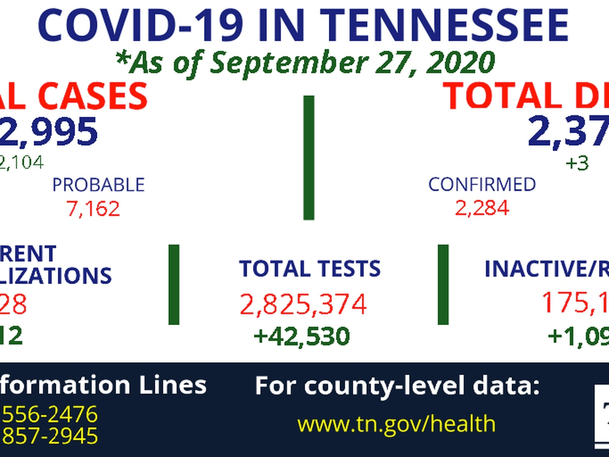 Health officials report nearly 2,104 new COVID-19 cases, 3 more deaths in Tennessee