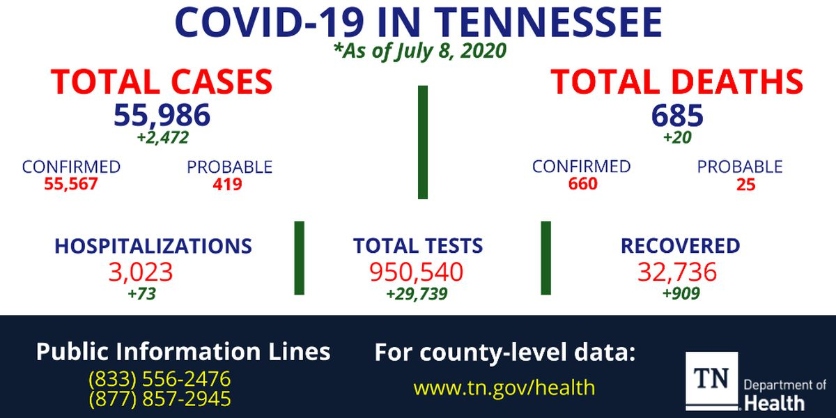 Tennessee sets largest single-day record with nearly 2,500 new cases identified overnight