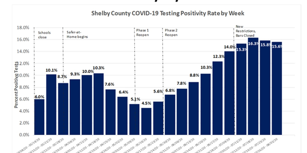 Active COVID-19 cases top 3,900 in Shelby County; over 9,000 contacts in quarantine