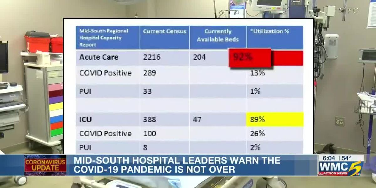 Mid-South hospital leaders warn the COVID-19 pandemic is not over