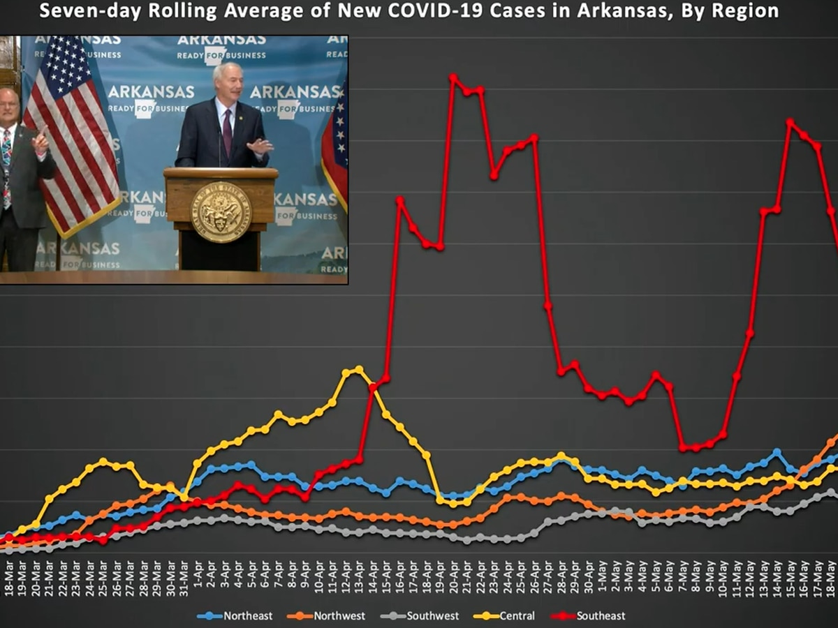 Gov: Arkansas COVID-19 deaths top 130