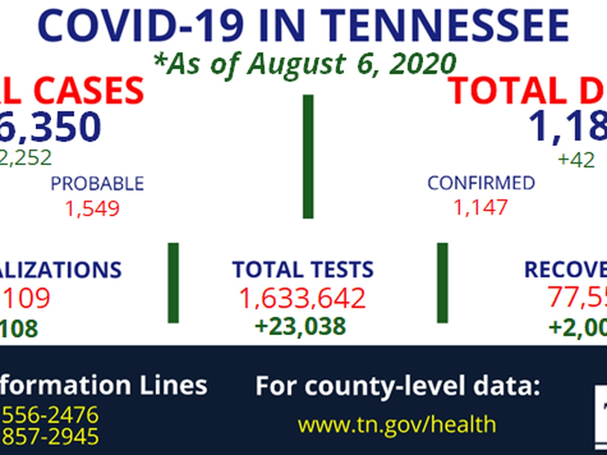 Tennessee reports 42 new coronavirus deaths, more than 2,200 new cases