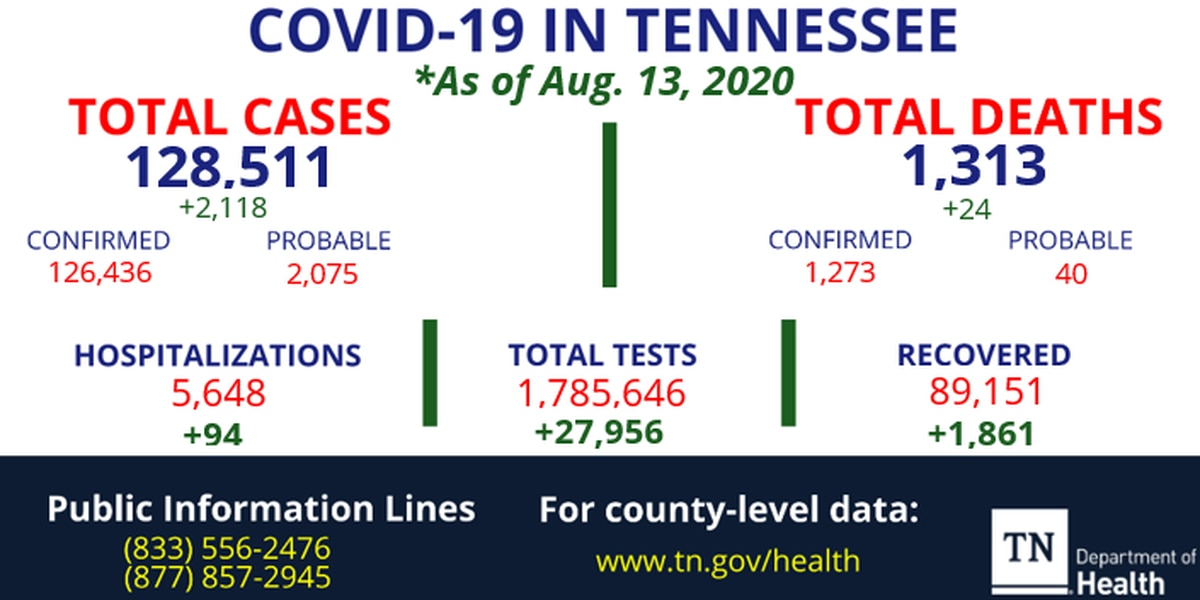 TDH reports 24 new coronavirus deaths, 2,118 more cases in Tennessee