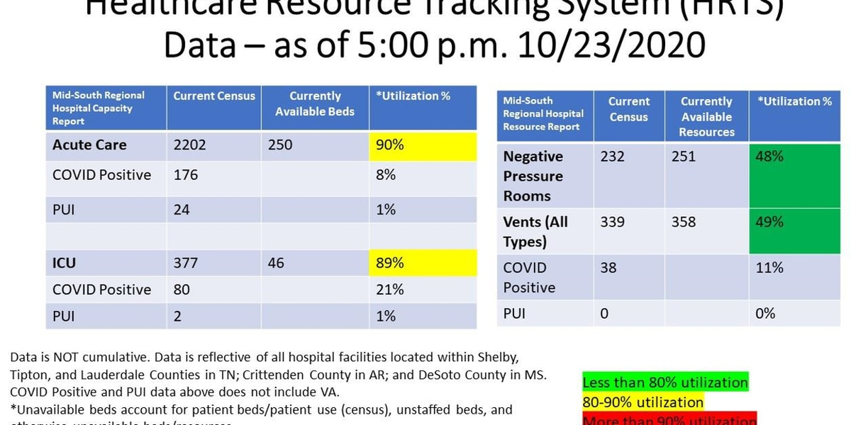 SCHD: More than 400 new coronavirus cases reported in Shelby Co.