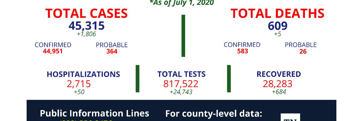 TDH: More than 1,800 new coronavirus cases confirmed overnight in Tennessee
