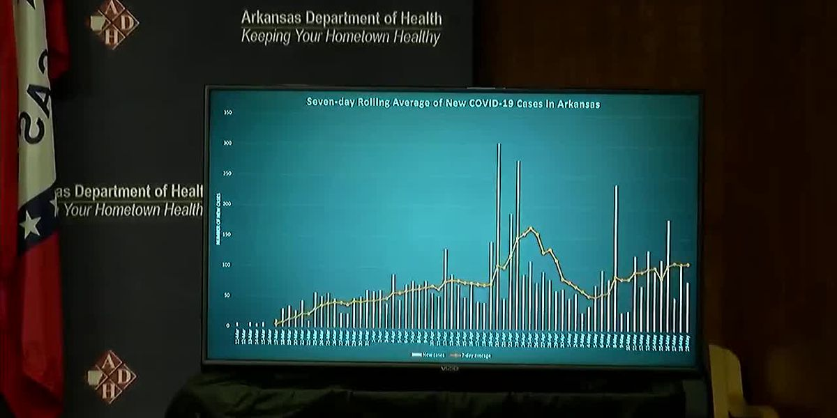 Arkansas governor warns 'newer peak or a higher peak' could be on the way