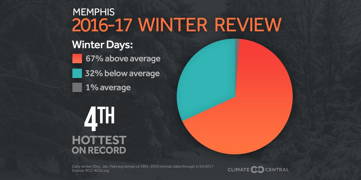 It's official! February was the warmest on record in Memphis!