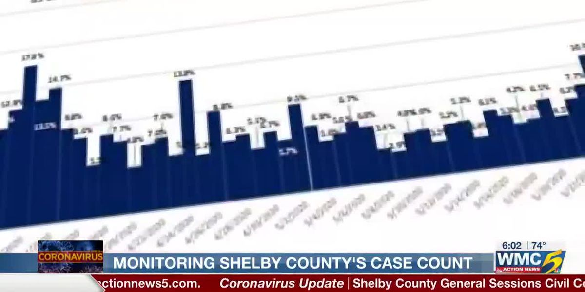 COVID-19 case counts per day ticking up in Shelby County