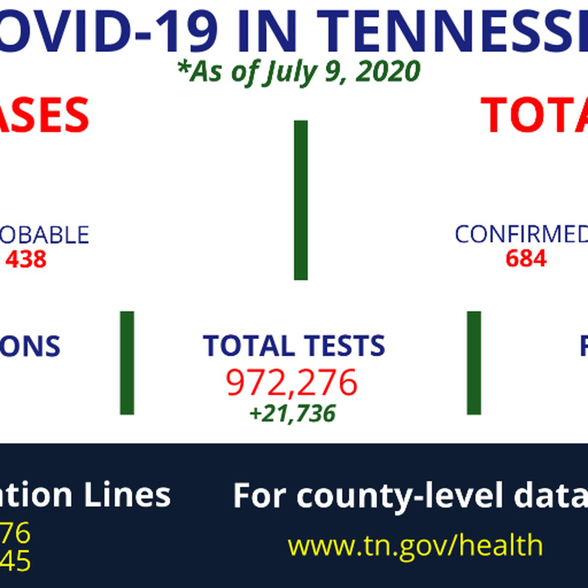 TDH: More than 1,600 new cases of COVID-19 identified in Tennessee
