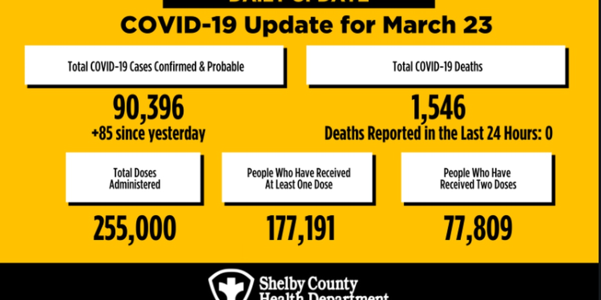 255K COVID-19 vaccine doses administered in Shelby County so far