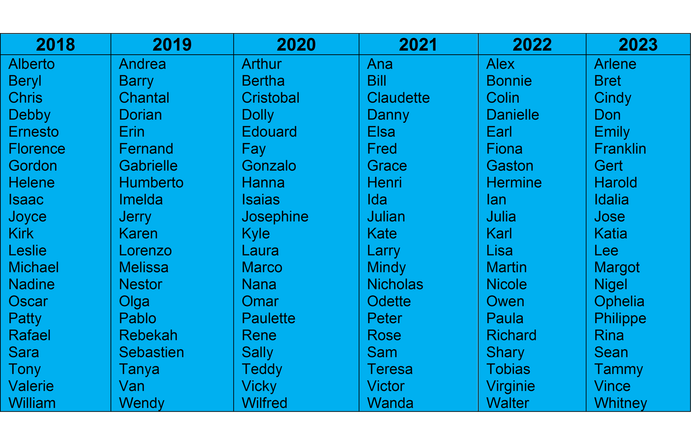 List Of Hurricanes 2020.Breakdown Why Hurricanes Names Are Retired